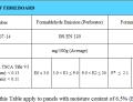 Hàm Lượng Formaldehyde có trong ván MDF và những điều cần biết?
